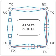 Perimeter security solution infrared microwave bidirectional barrier